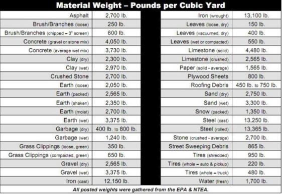 Material_weight-_dumpsterpod